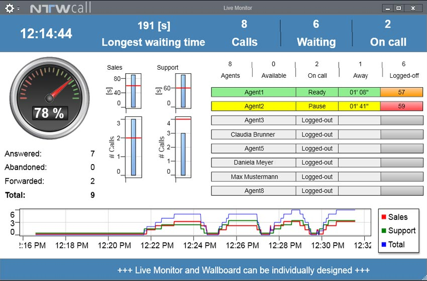 LiveMonitor - including alarm functionality